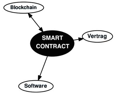 tezos smart contract